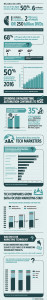 Infographic Services - sample 1